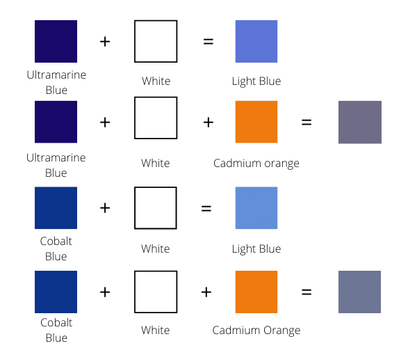 How to Make Dark Shades of Blue Color