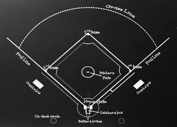 Layout of a Baseball Field